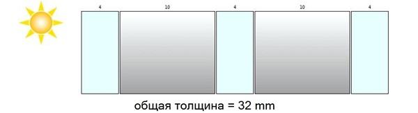 стеклопакет в крив13